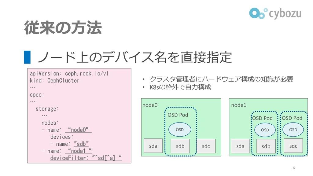 従来の方法 ▌ノード上のデバイス名を直接指定 apiVersion: ceph.rook.io...