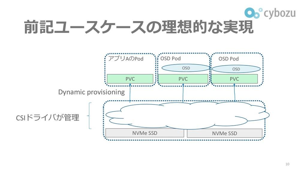 前記ユースケースの理想的な実現 10 NVMe SSD NVMe SSD PVC PVC PV...