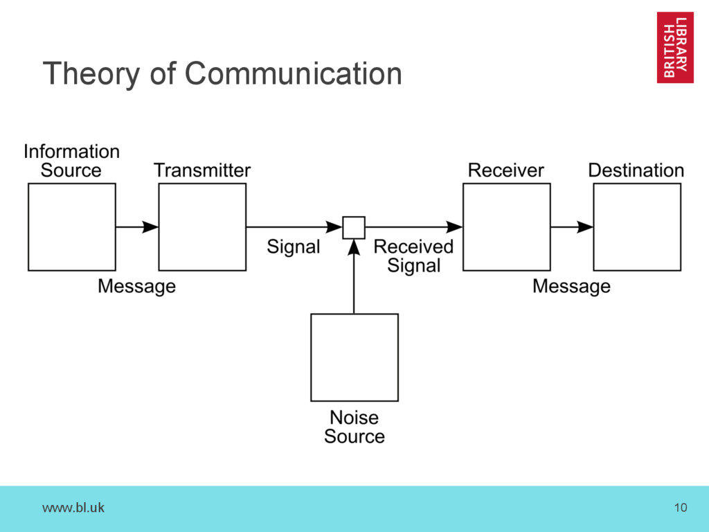 www.bl.uk 10 Theory of Communication