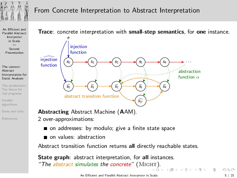 An Efficient and Parallel Abstract Interpreter in...