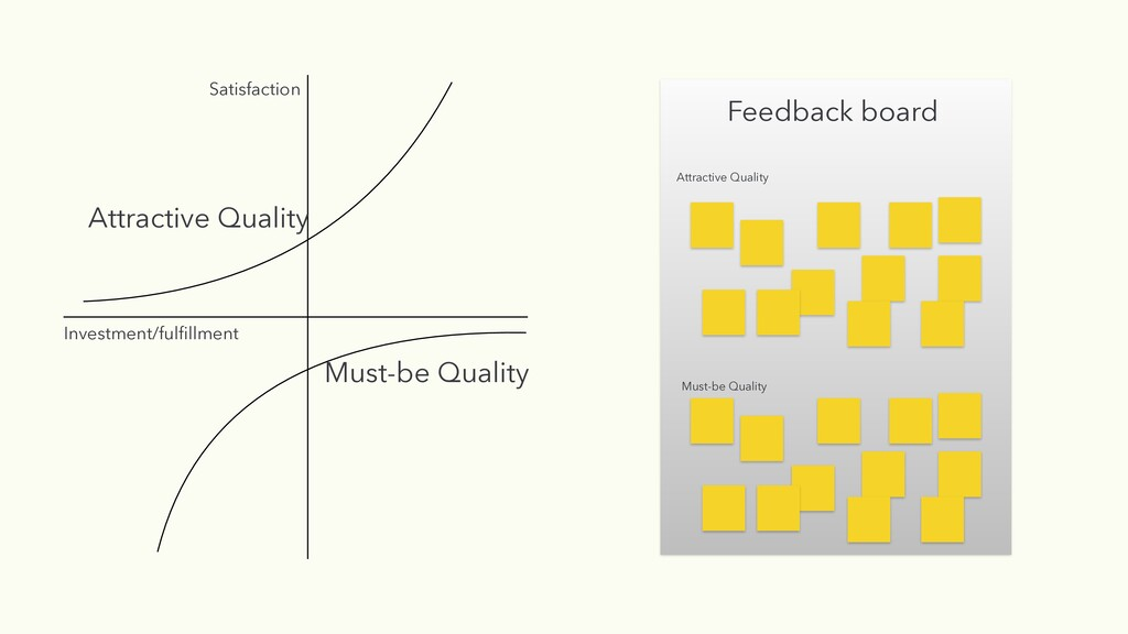 Feedback board Investment/fulfillment Satisfacti...