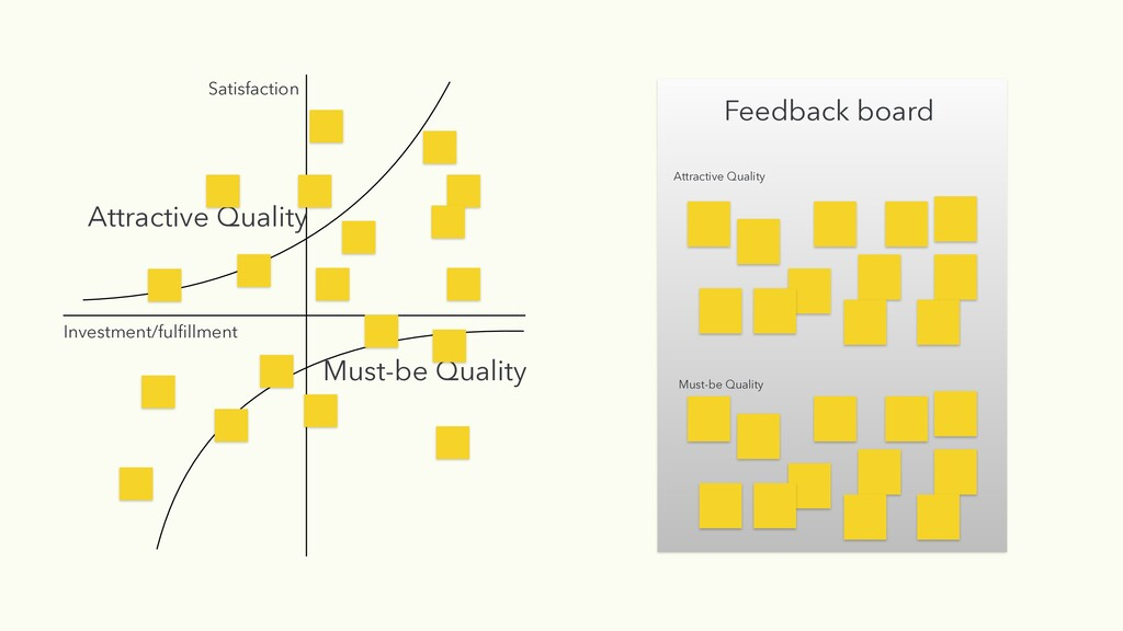 Feedback board Attractive Quality Must-be Quali...