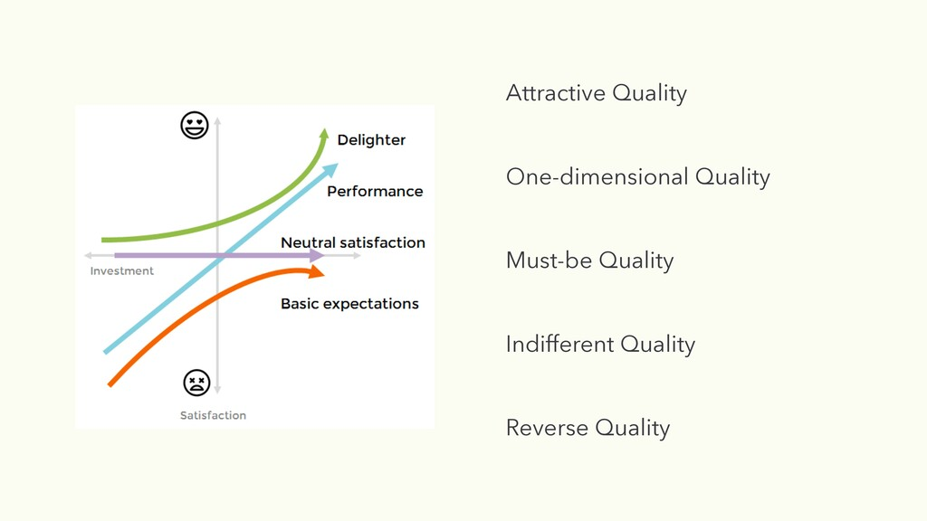 Must-be Quality One-dimensional Quality Attract...