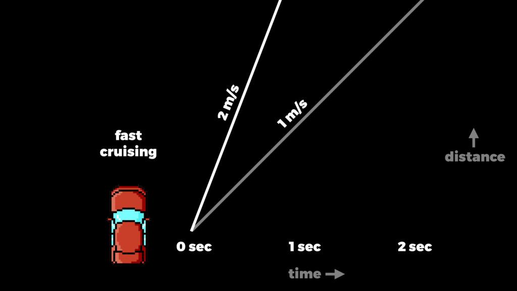 fast cruising 0 sec 1 sec 2 sec 1 m /s 2 m/s ti...