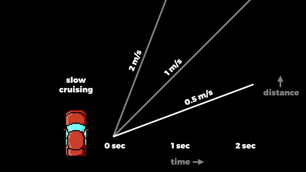slow cruising 0 sec 1 sec 2 sec 0.5 m/s 1 m /s ...