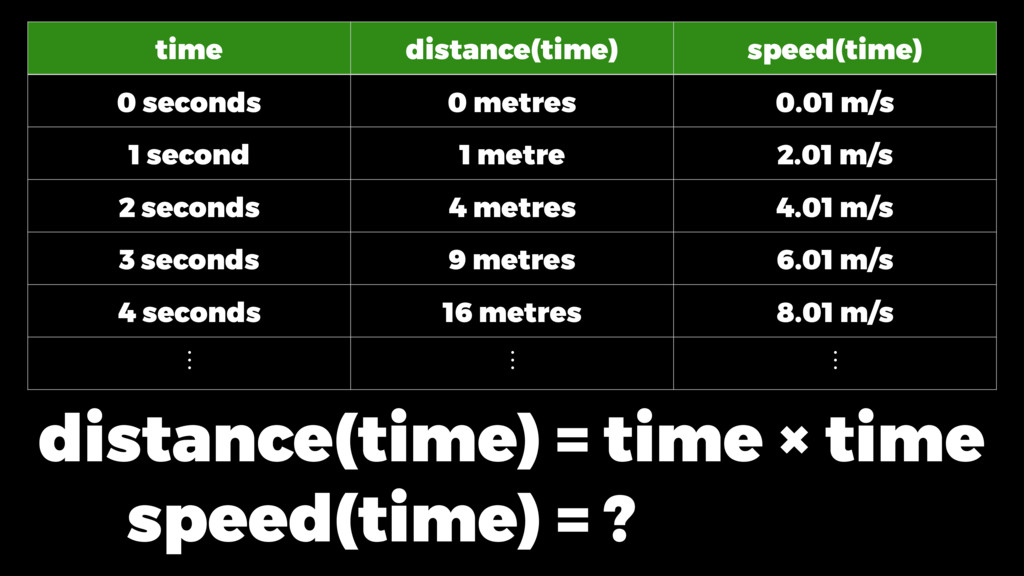 time distance(time) speed(time) 0 seconds 0 met...