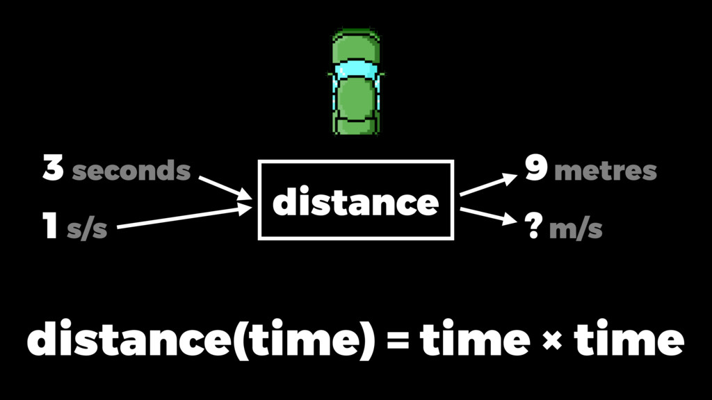 3 metres 1 m/s distance(time) = time × time dis...