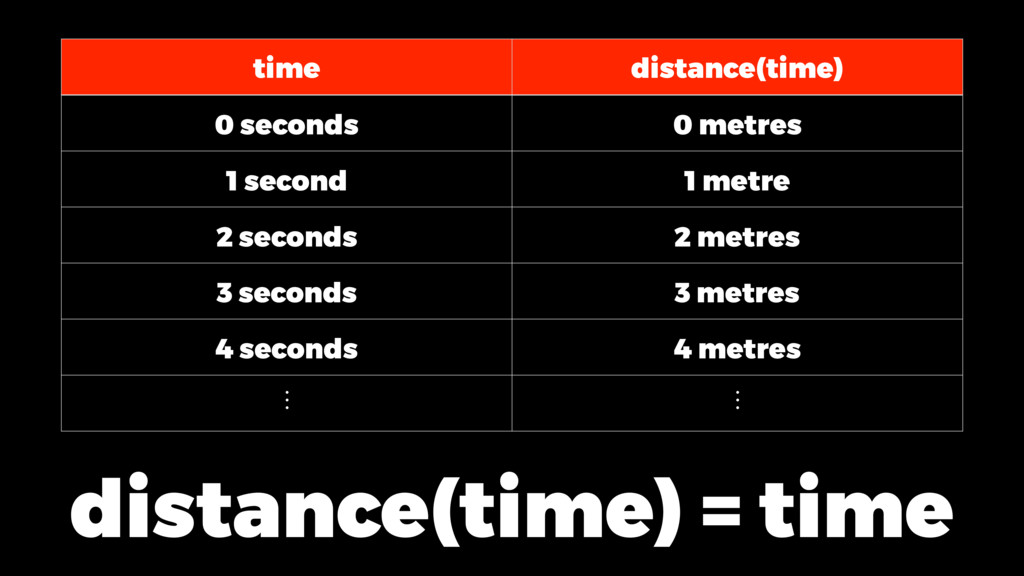time distance(time) 0 seconds 0 metres 1 second...