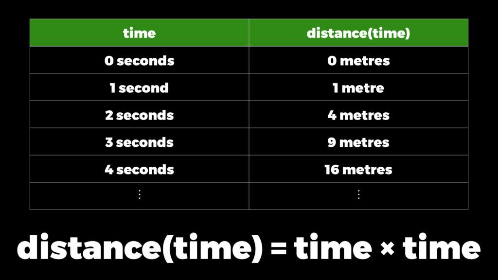 distance(time) = time × time time distance(time...