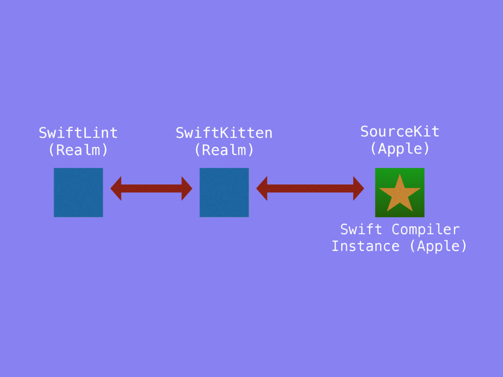 SwiftLint (Realm) SourceKit (Apple) SwiftKitten...