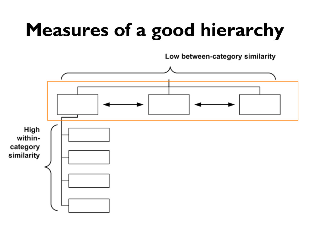 Measures of a good hierarchy