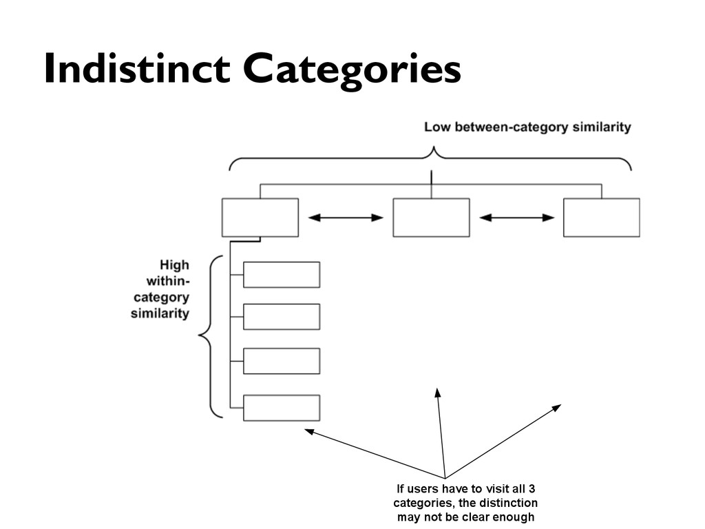 Indistinct Categories If users have to visit al...