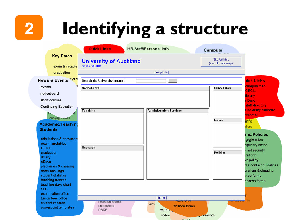 "Identifying a structure 2"" Academic/Teaching/ S..."