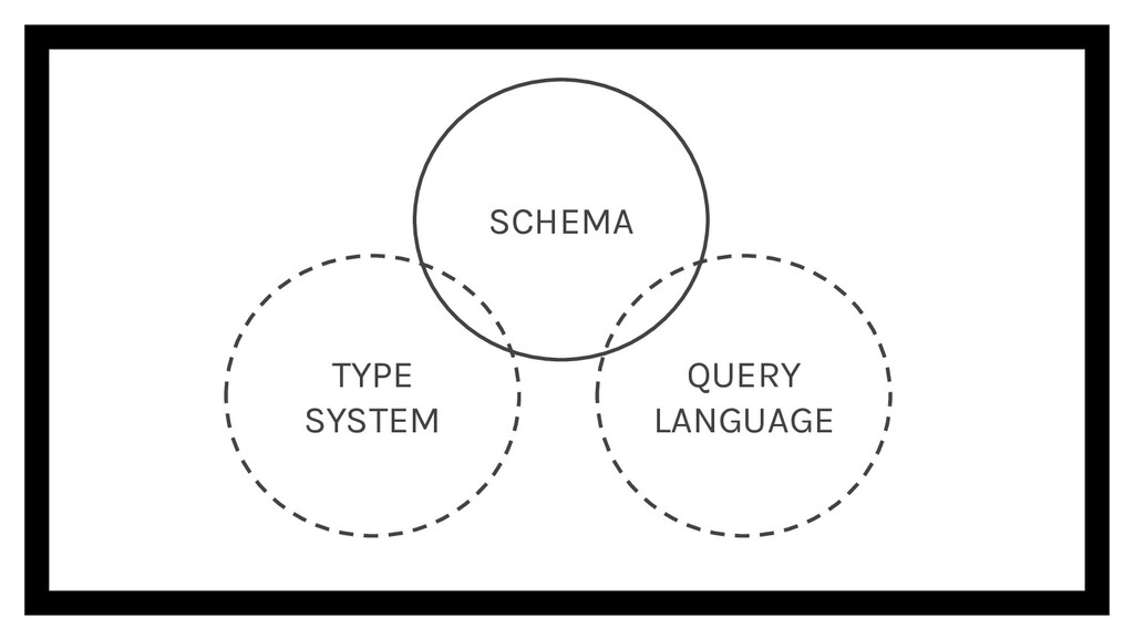 TYPE SYSTEM QUERY LANGUAGE SCHEMA
