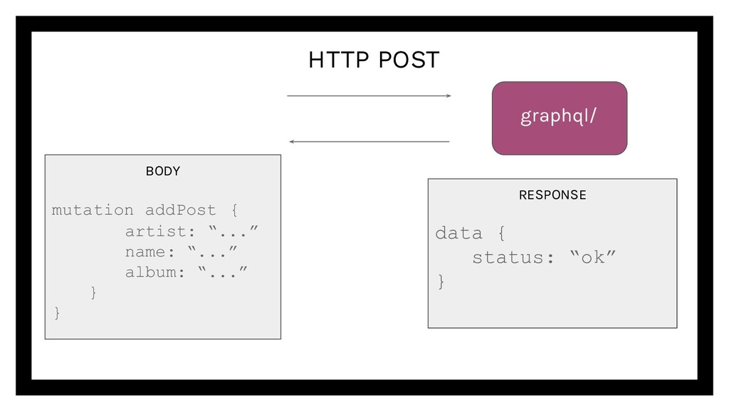 "HTTP POST graphql/ RESPONSE data { status: ""ok""..."
