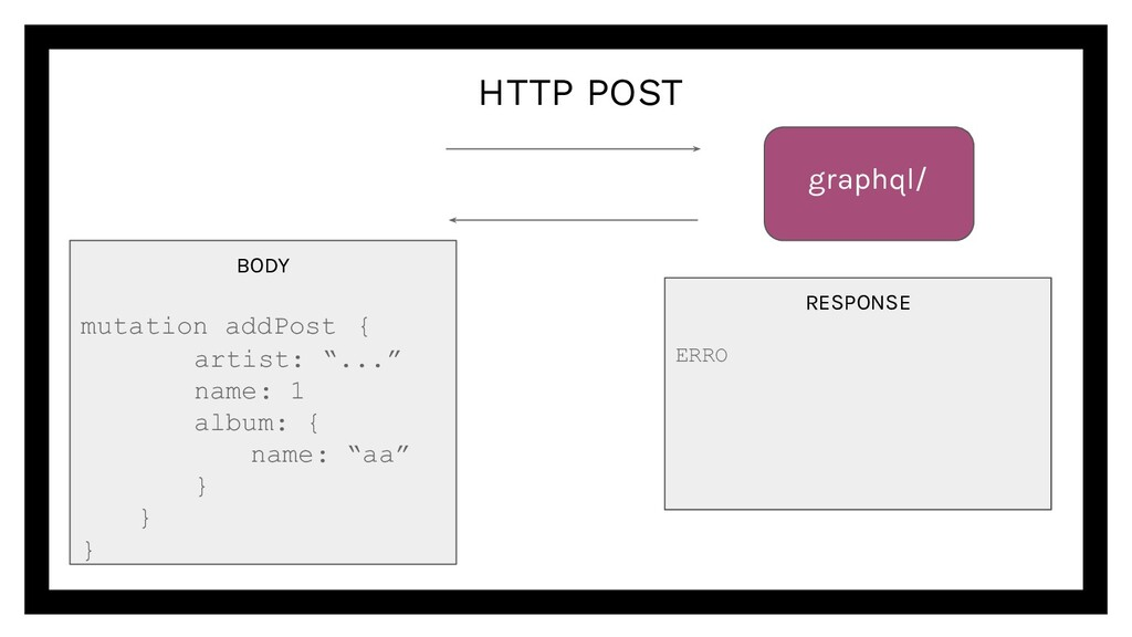 HTTP POST graphql/ RESPONSE ERRO BODY mutation ...