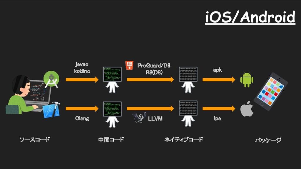 ソースコード 中間コード ネイティブコード apk ipa パッケージ ProGu...