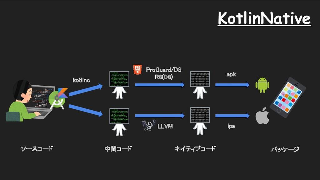 apk ipa LLVM ソースコード 中間コード パッケージ KotlinNat...