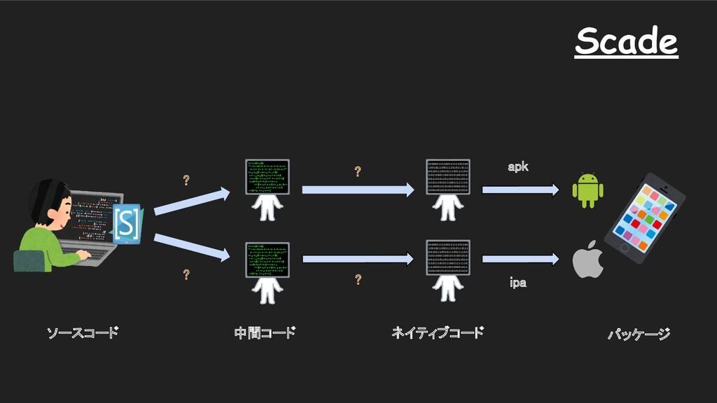 apk ipa ソースコード 中間コード パッケージ Scade ネイティブコード...