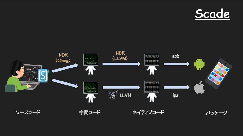 apk ipa LLVM ソースコード 中間コード パッケージ Scade ネイテ...