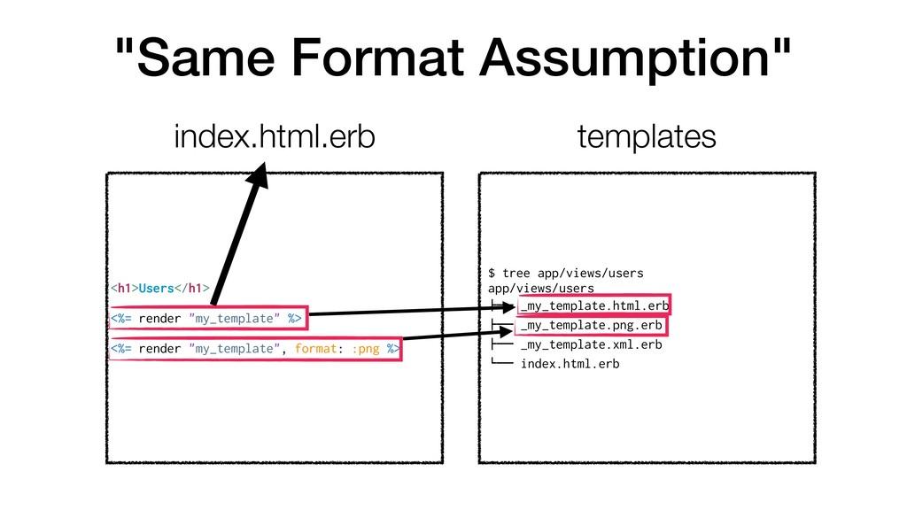 """""""Same Format Assumption"""" <h1>Users</h1> <%= ren..."""