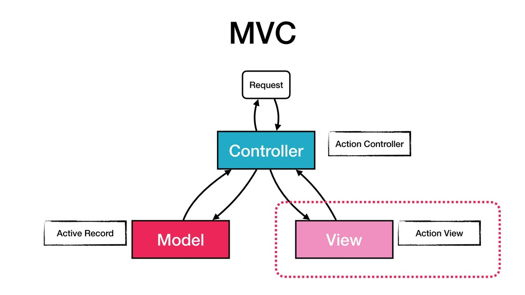 MVC Model View Controller Request Action Contro...