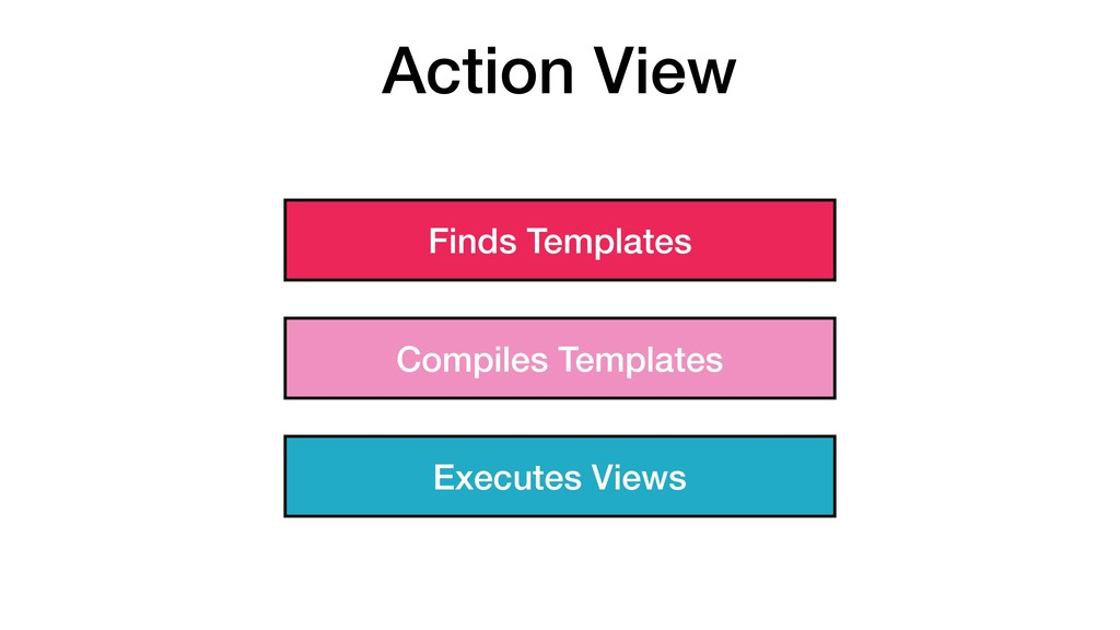 Action View Finds Templates Compiles Templates ...