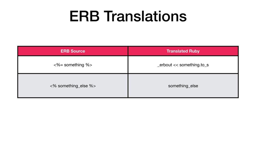 ERB Translations ERB Source Translated Ruby <%=...