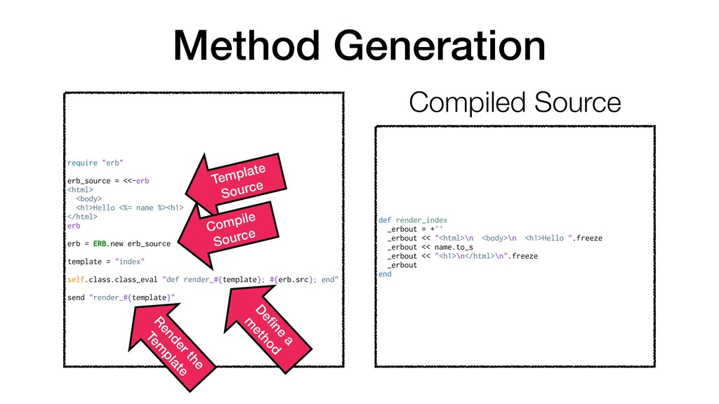 "Method Generation require ""erb"" erb_source = <<..."