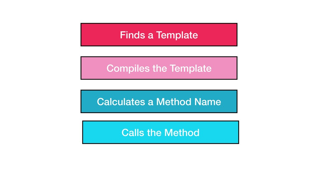 Finds a Template Compiles the Template Calculat...