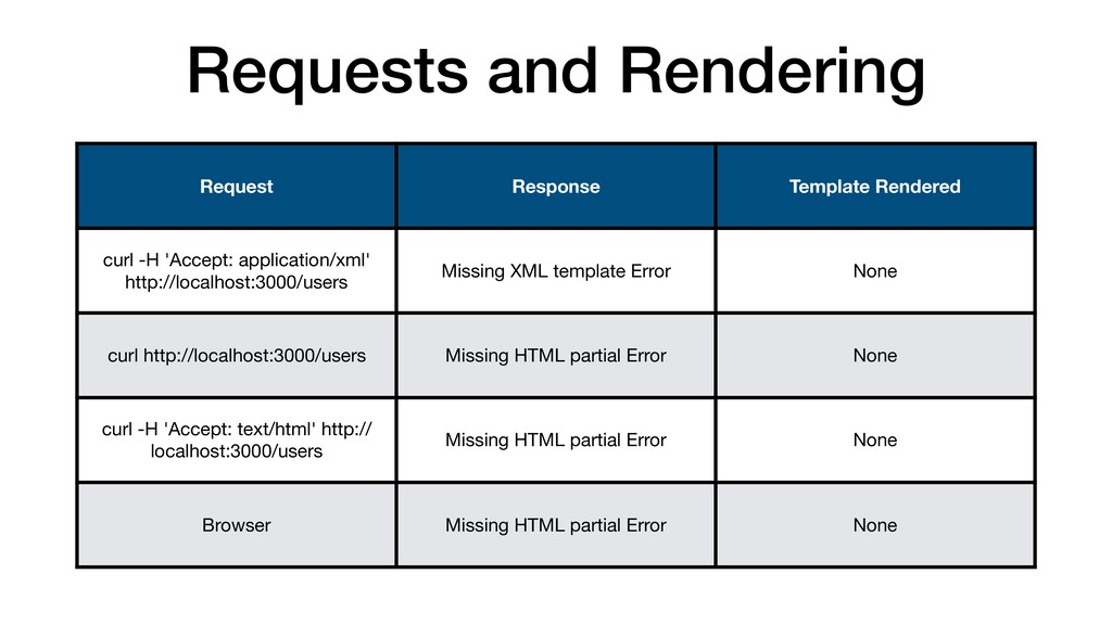 Requests and Rendering Request Response Templat...