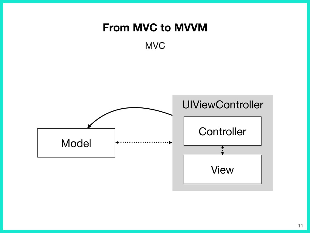 UIViewController Model View Controller From MVC...