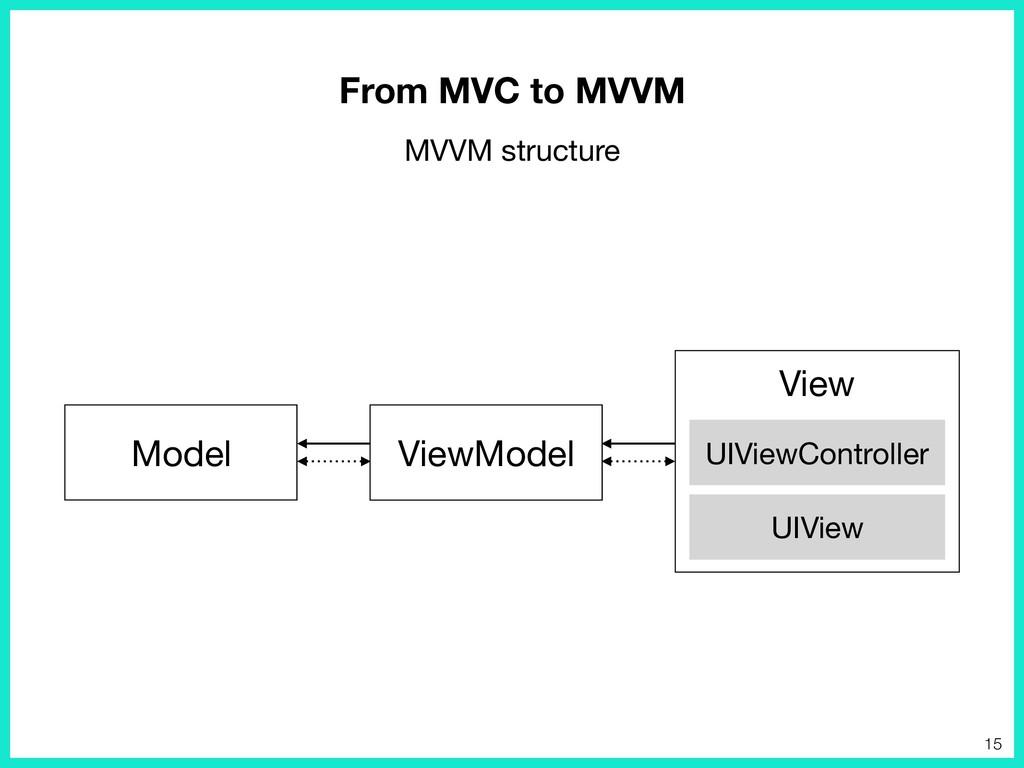 Model ViewModel View UIViewController UIView Fr...