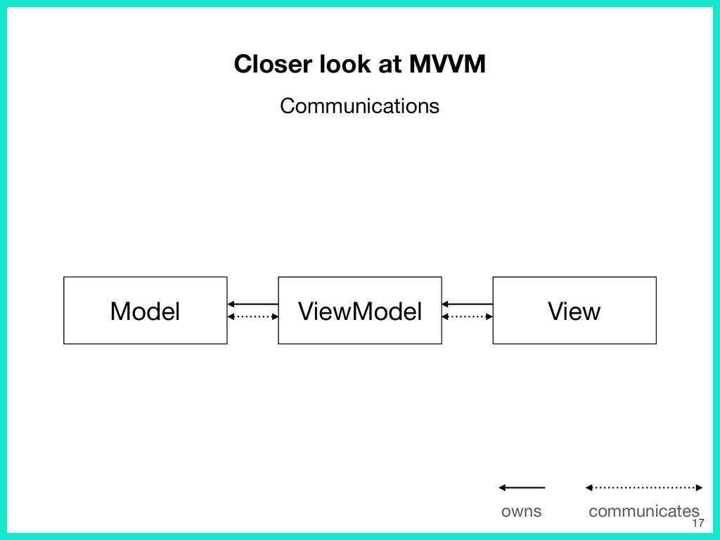 Model ViewModel View Communications Closer look...