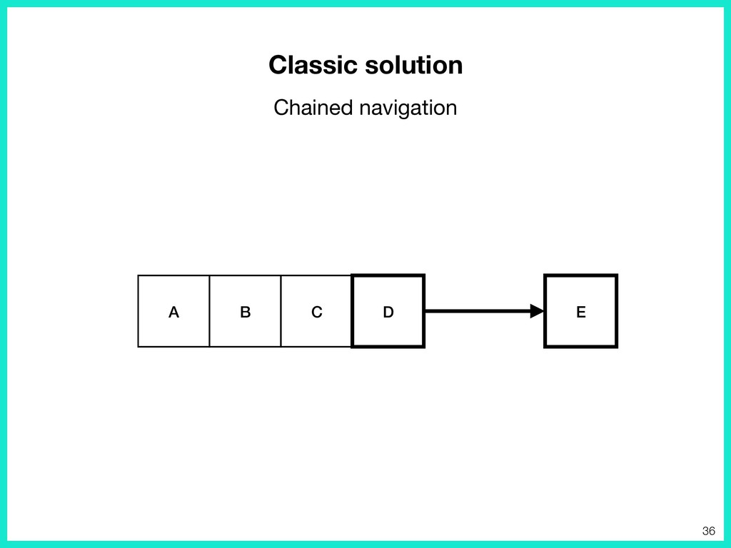 Classic solution Chained navigation E A B C D 36