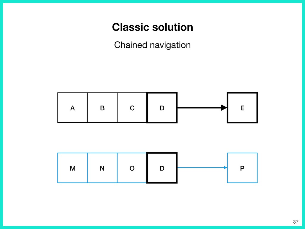 Classic solution Chained navigation E A B C D P...