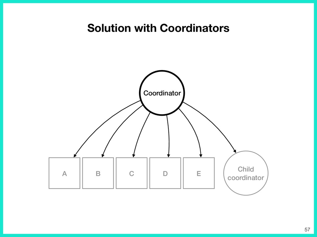 Solution with Coordinators E D A B C Coordinato...