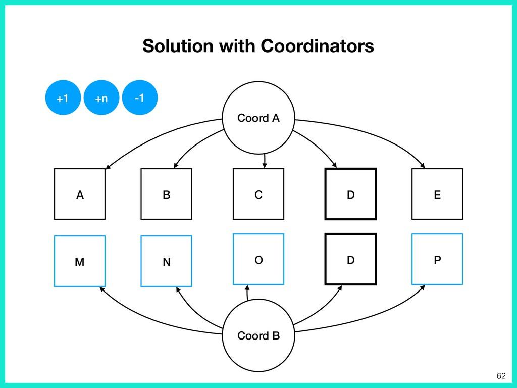 Solution with Coordinators E D A B C Coord A P ...