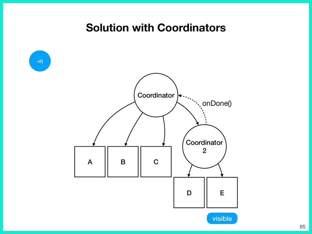 Solution with Coordinators D E Coordinator 2 A ...