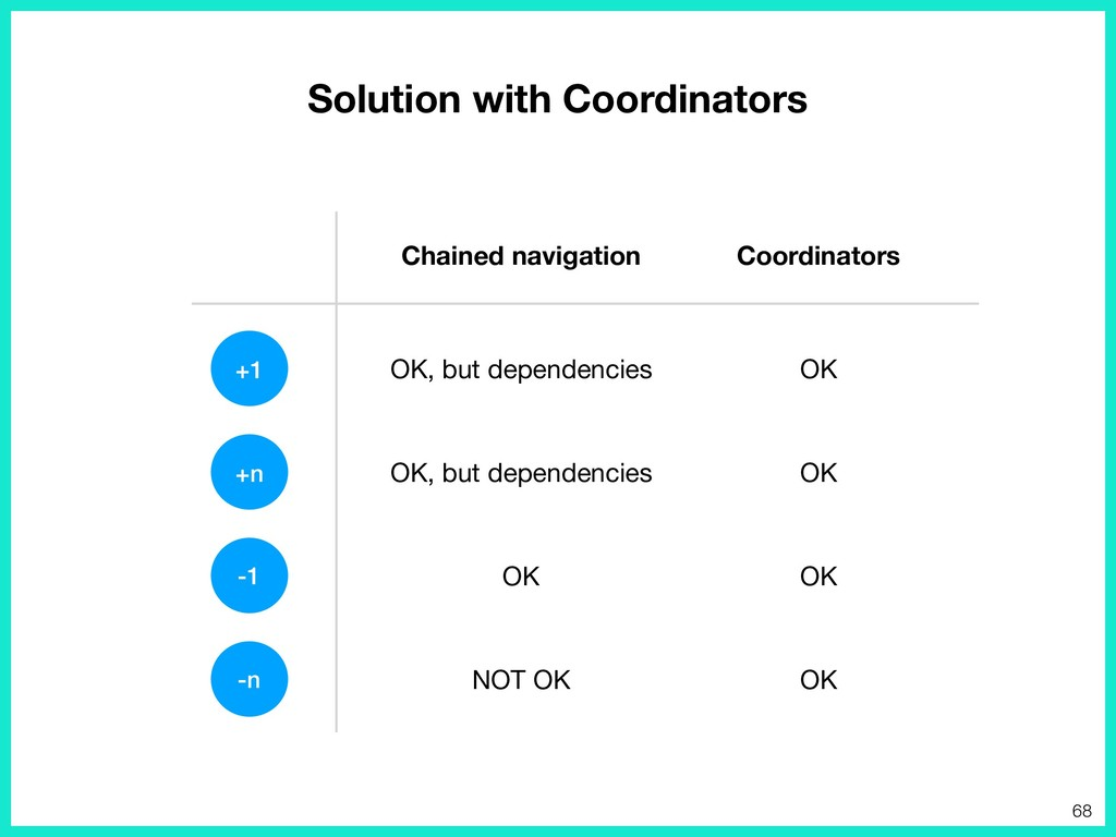 Solution with Coordinators +1 +n -1 -n Chained ...