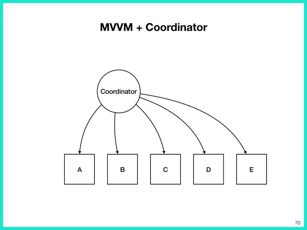 E D A B C Coordinator 70 MVVM + Coordinator