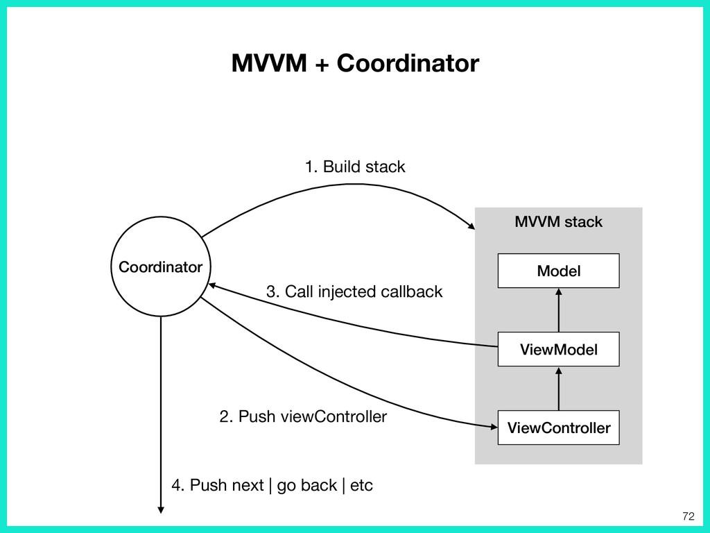 MVVM stack 72 ViewModel Coordinator ViewControl...