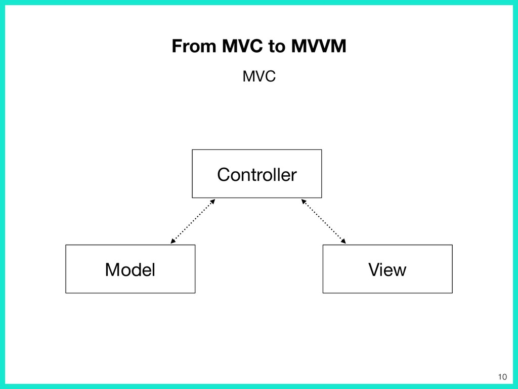 View Controller Model From MVC to MVVM MVC 10