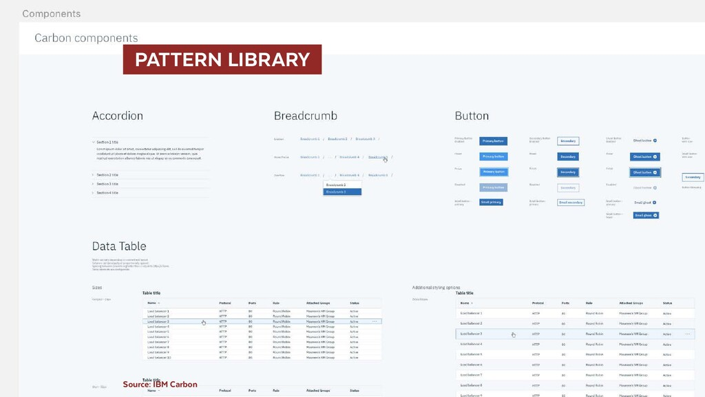 PATTERN LIBRARY Source: IBM Carbon