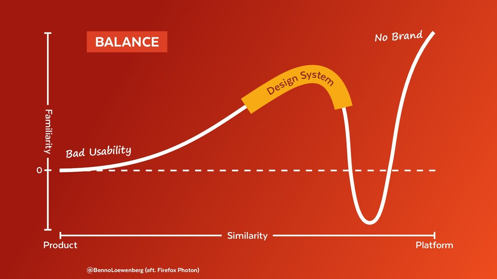 @BennoLoewenberg (aft. Firefox Photon) BALANCE...