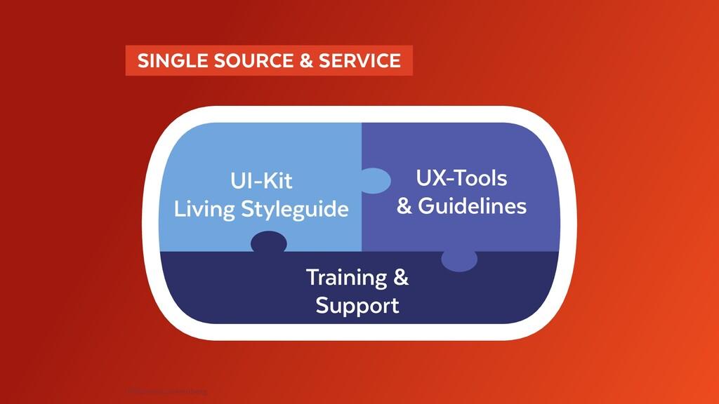 UI-Kit Living Styleguide UX-Tools & Guidelines ...
