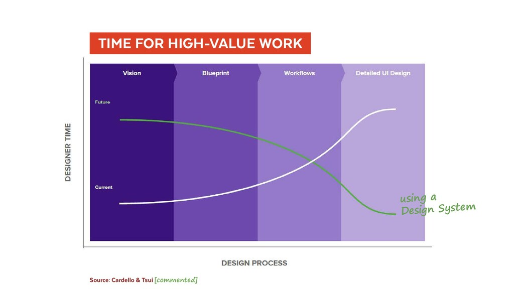 TIME FOR HIGH-VALUE WORK Source: Cardello & ...