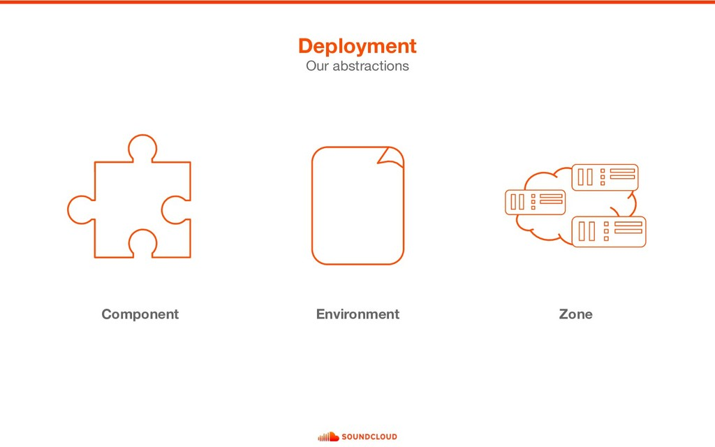 Component Environment Zone Deployment Our abstr...
