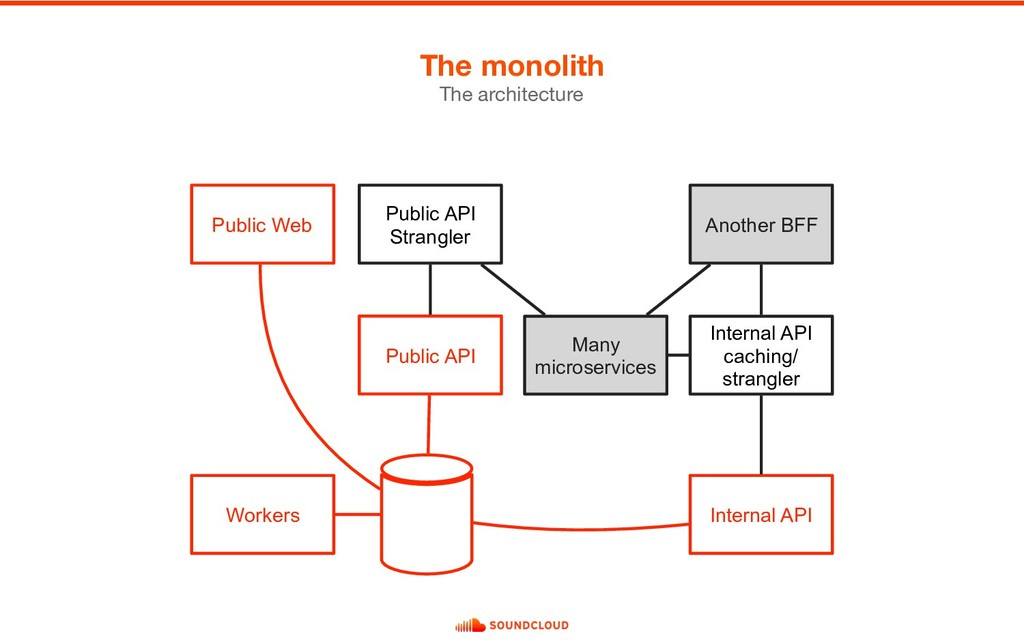The monolith The architecture Public API Intern...