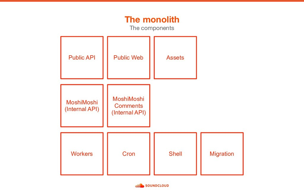 The monolith The components Public API MoshiMos...